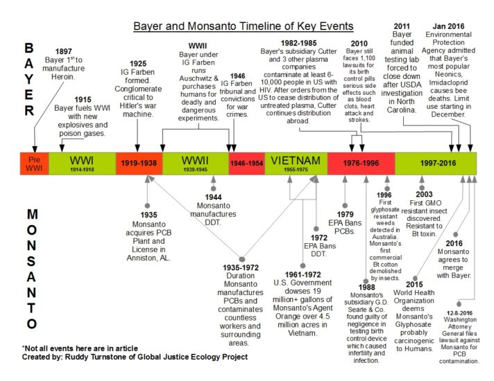 bayer-monsanto-timeline
