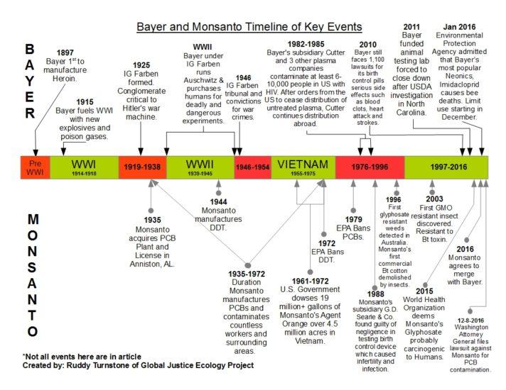 bayer-monsanto-timeline